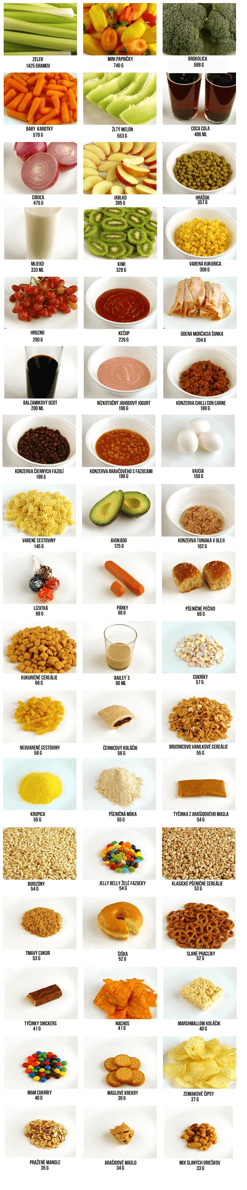 ako vyzerá 200 kalórií rôznych potravín