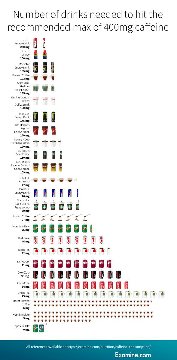 Koľko nápojov musíme vypiť, aby sme dosiahli odporúčanú 400 mg dávku kofeínu