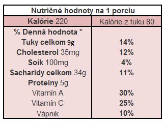 Nutričné hodnoty- melónový drink
