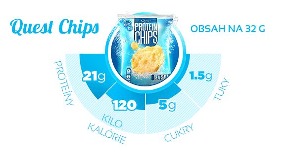 Zloženie Protein Chips