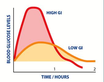 ako schudnúť glykemický index
