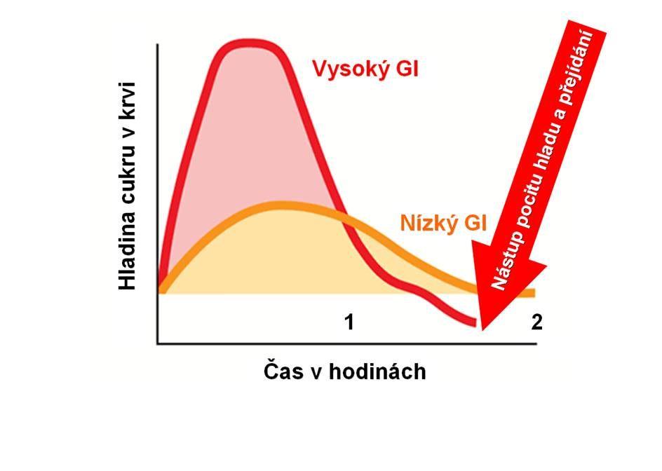 Maltodextrín: Glykemický index