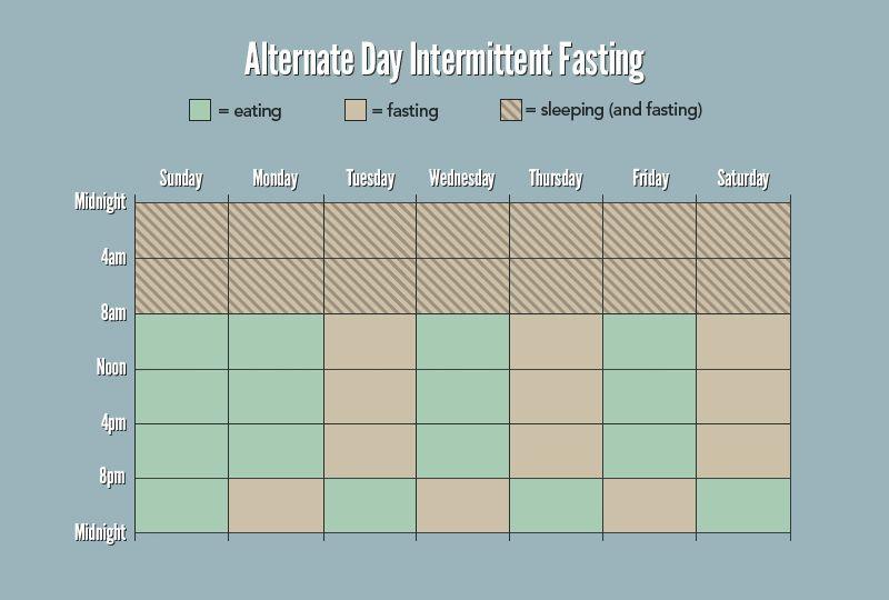 Alternate Day prerušovaná hladovka
