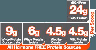 the truth viaczložkový bezlepkový proteín