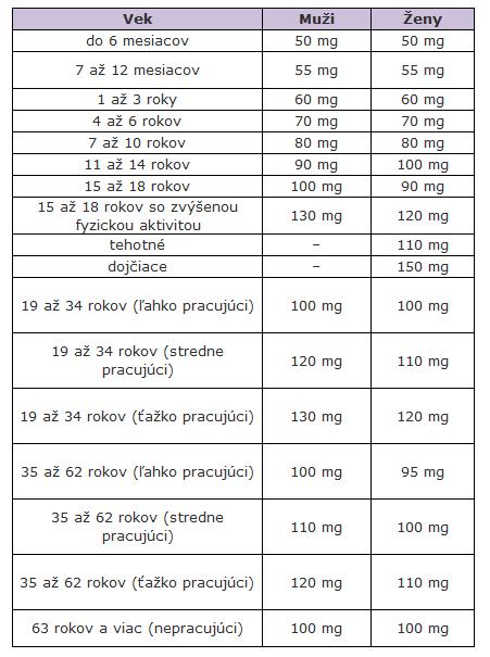 Vitamín C dávkovanie v závislosti od pohlavia a veku