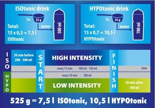 Isodrinx izotonický a hypotonický nápoj